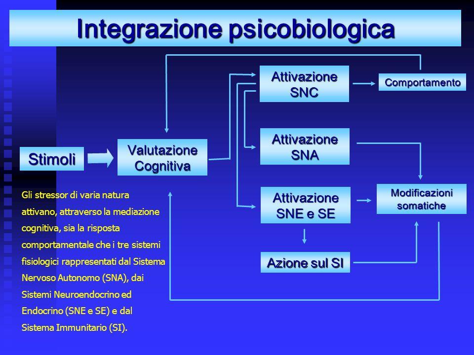 Integrazione psicobiologica