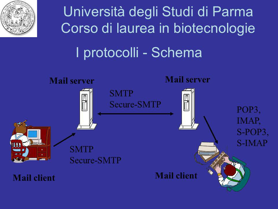 I protocolli - Schema Mail server Mail server SMTP Secure-SMTP