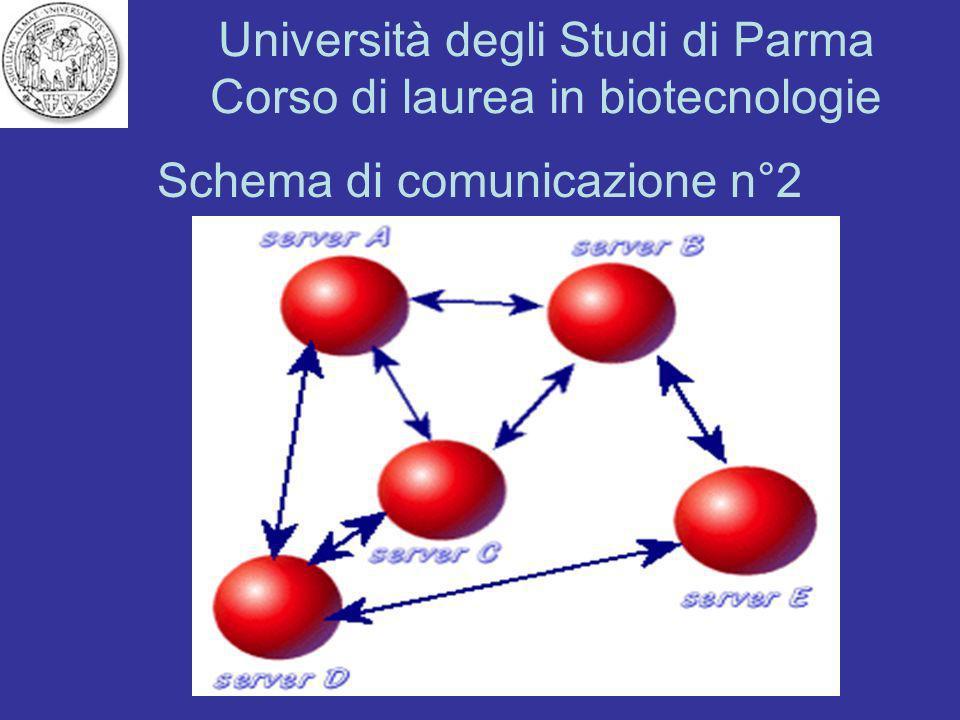 Schema di comunicazione n°2