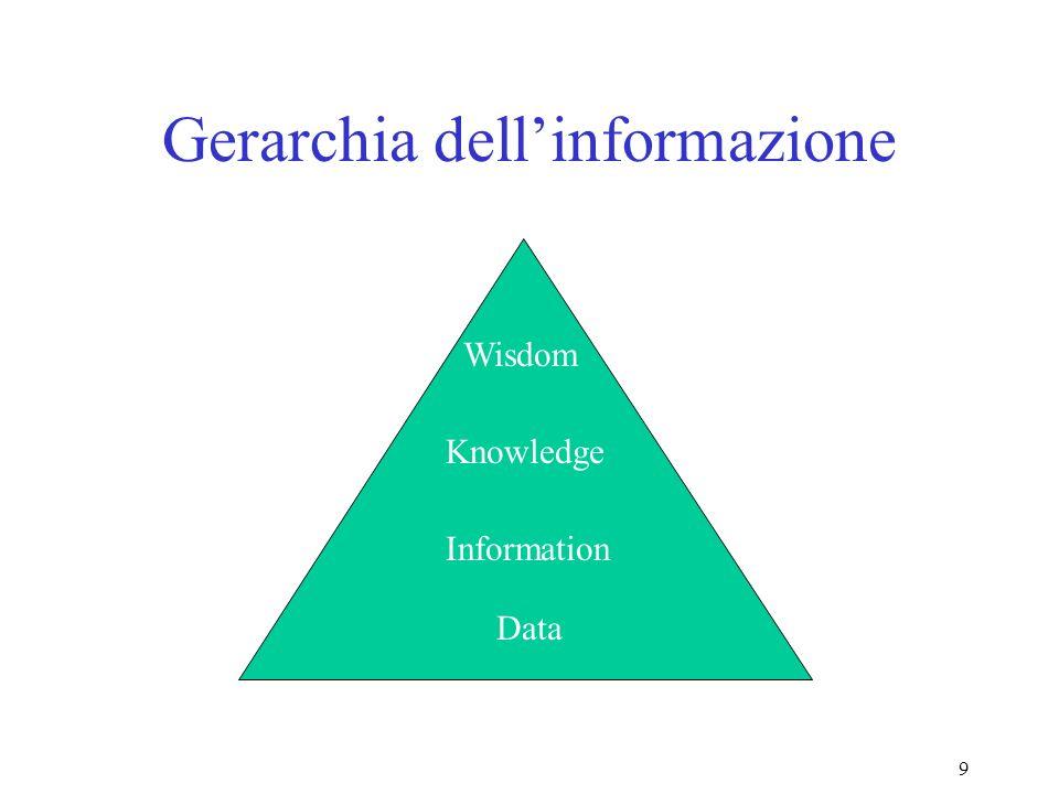 Gerarchia dell'informazione