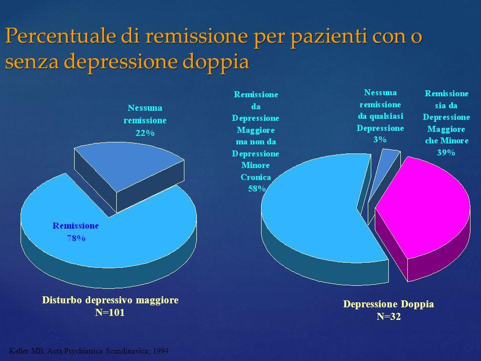 Percentuale di remissione per pazienti con o senza depressione doppia
