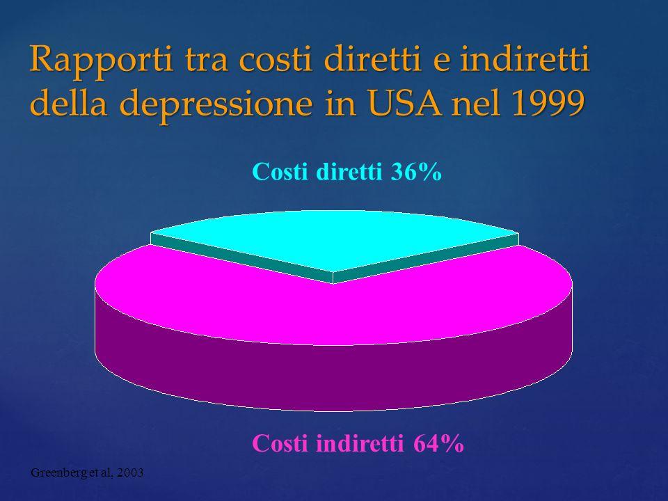 Rapporti tra costi diretti e indiretti della depressione in USA nel 1999