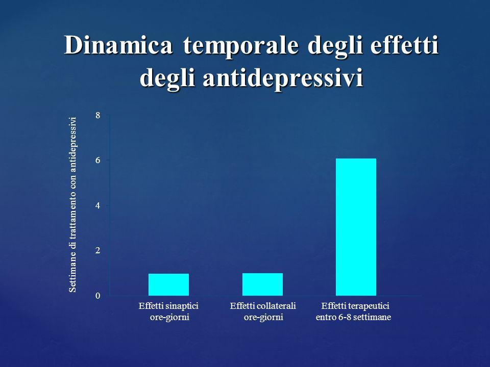 Dinamica temporale degli effetti degli antidepressivi