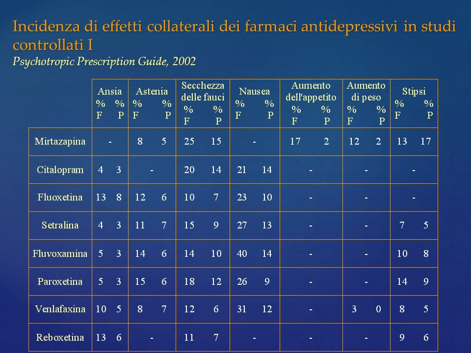 Incidenza di effetti collaterali dei farmaci antidepressivi in studi controllati I Psychotropic Prescription Guide, 2002