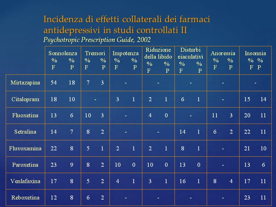 Incidenza di effetti collaterali dei farmaci antidepressivi in studi controllati II Psychotropic Prescription Guide, 2002