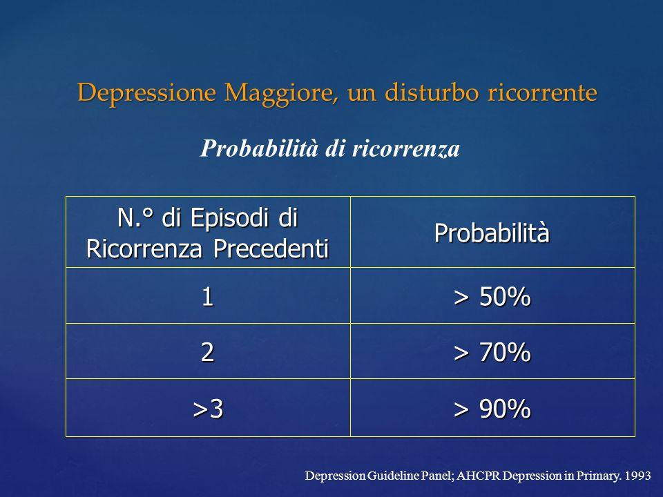 Depressione Maggiore, un disturbo ricorrente
