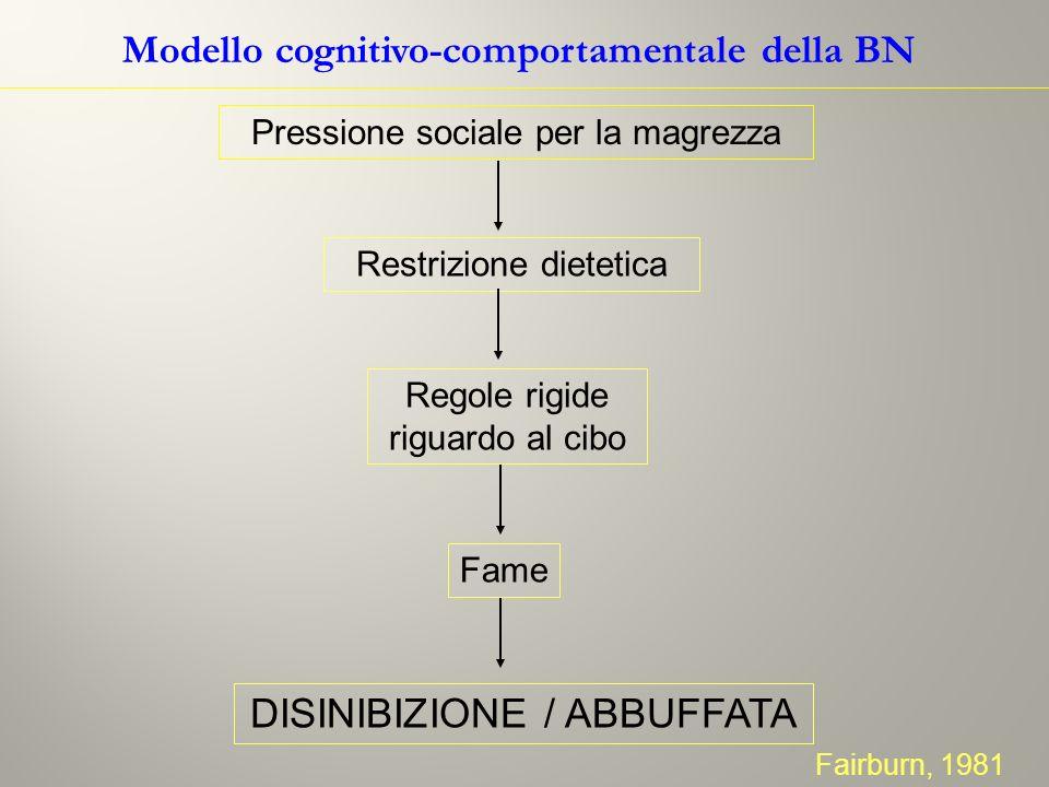 Modello cognitivo-comportamentale della BN