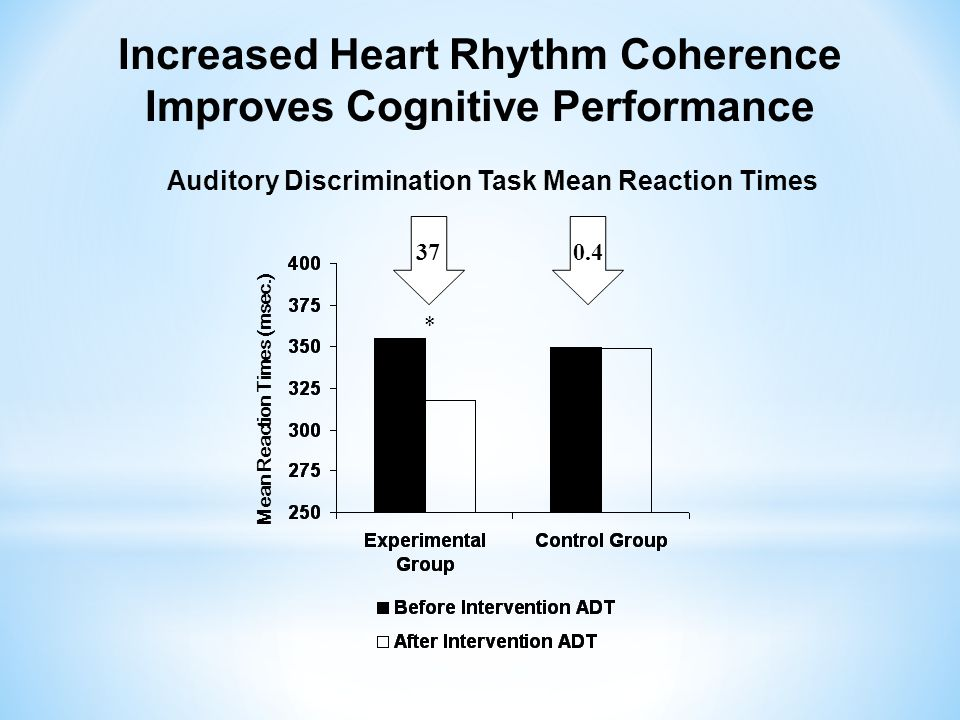 Increased Heart Rhythm Coherence Improves Cognitive Performance