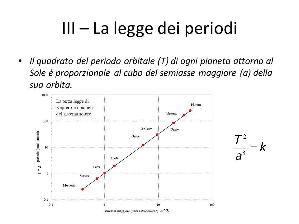 III – La legge dei periodi