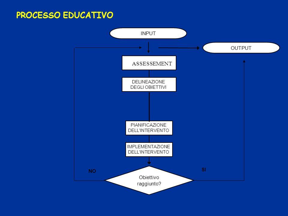 PROCESSO EDUCATIVO ASSESSEMENT INPUT OUTPUT SI NO Obiettivo raggiunto