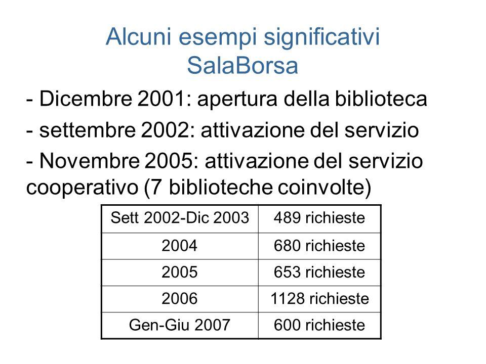 Alcuni esempi significativi SalaBorsa