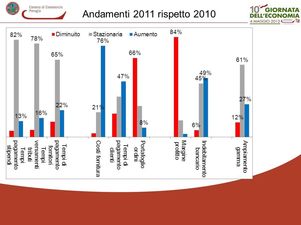 Andamenti 2011 rispetto 2010
