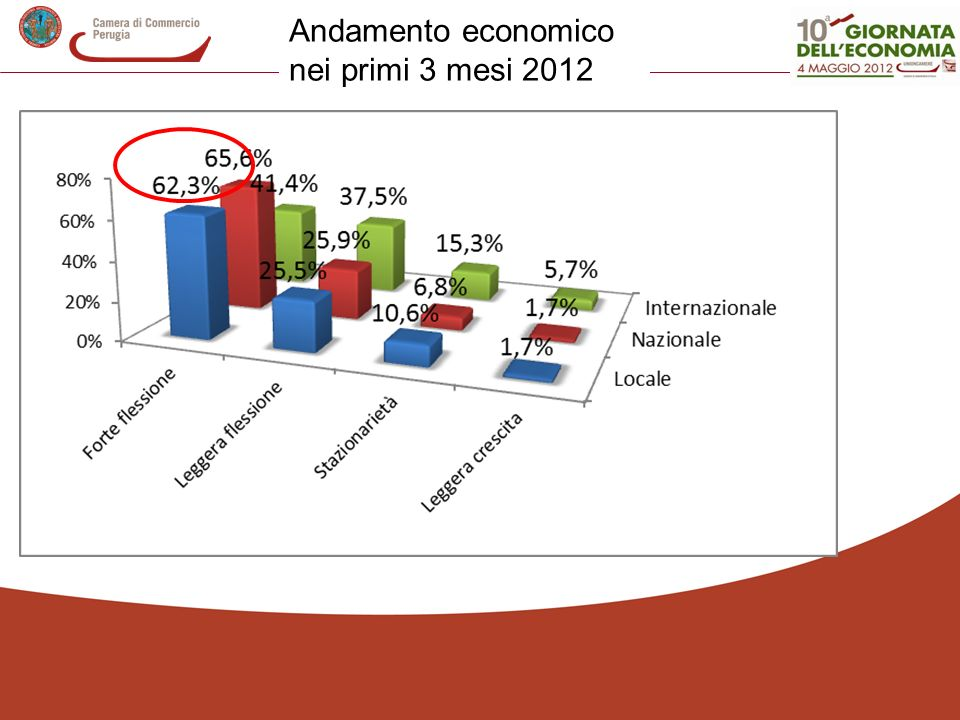 Andamento economico nei primi 3 mesi 2012
