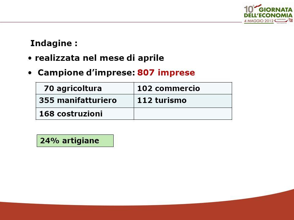 realizzata nel mese di aprile Campione d'imprese: 807 imprese