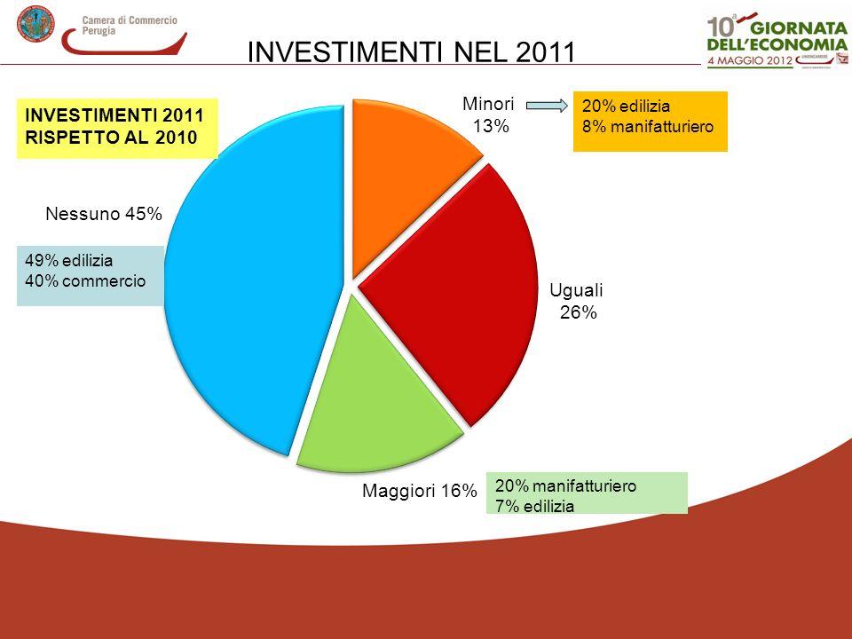 INVESTIMENTI NEL 2011