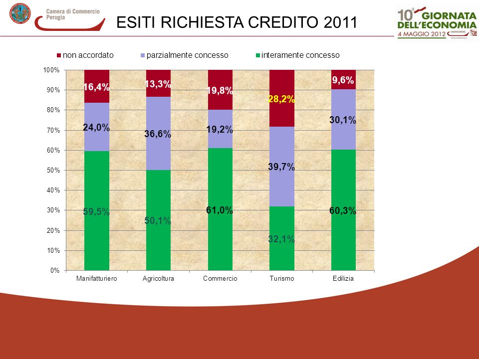 ESITI RICHIESTA CREDITO 2011