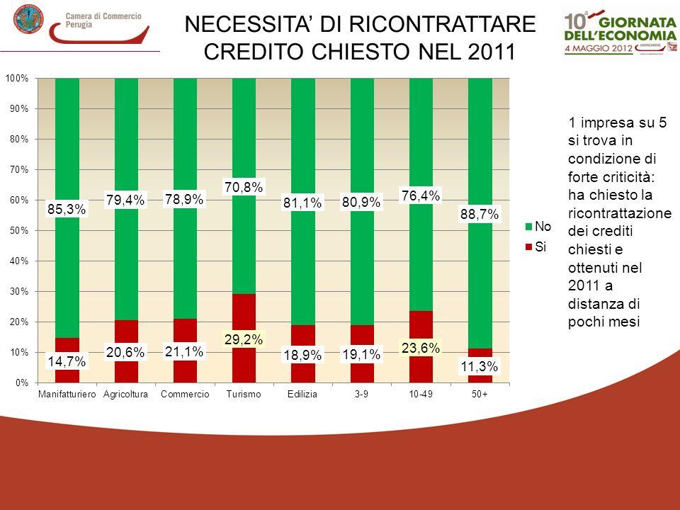 NECESSITA' DI RICONTRATTARE CREDITO CHIESTO NEL 2011