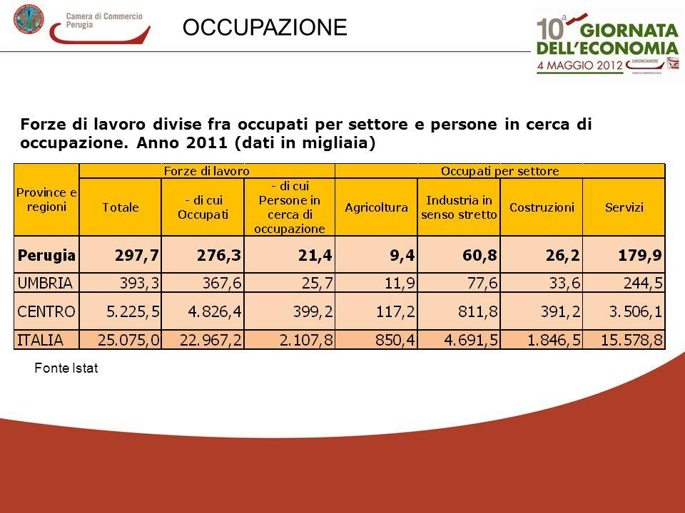 OCCUPAZIONE Forze di lavoro divise fra occupati per settore e persone in cerca di occupazione. Anno 2011 (dati in migliaia)