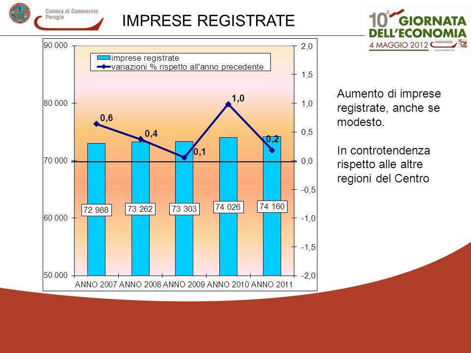 IMPRESE REGISTRATE Aumento di imprese registrate, anche se modesto.
