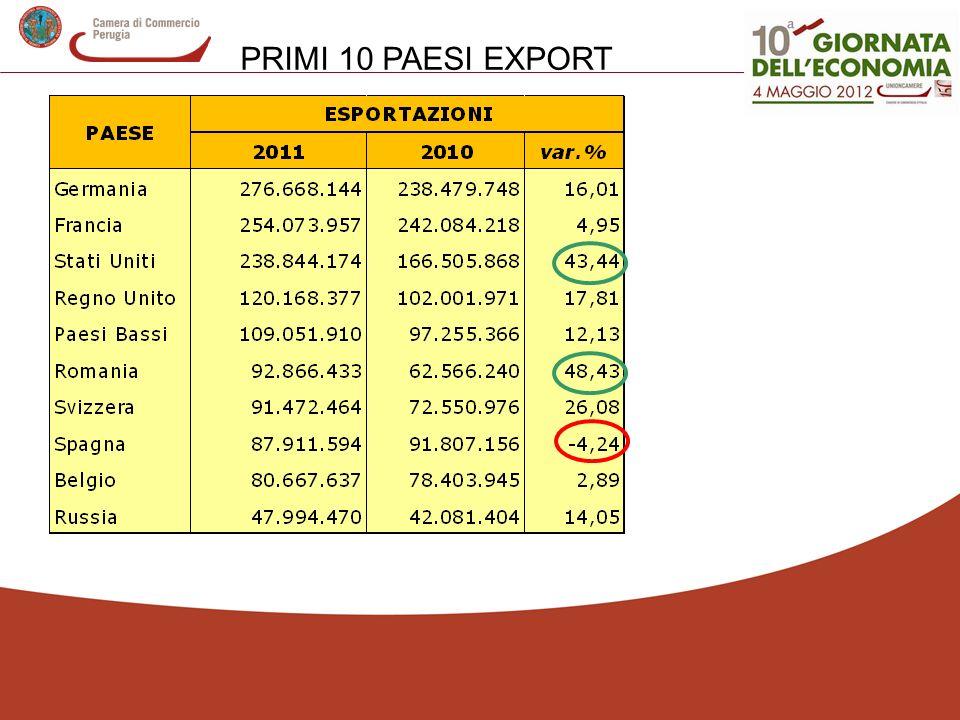 PRIMI 10 PAESI EXPORT