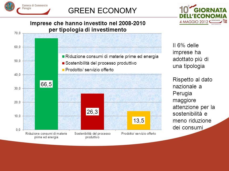 GREEN ECONOMY Il 6% delle imprese ha adottato più di una tipologia