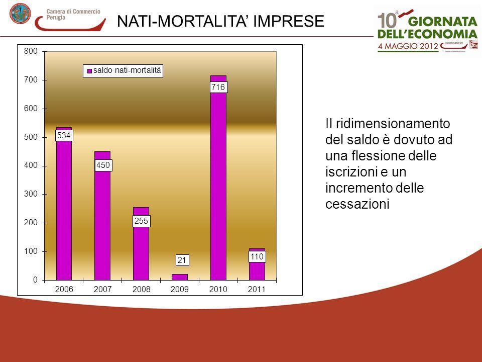 NATI-MORTALITA' IMPRESE