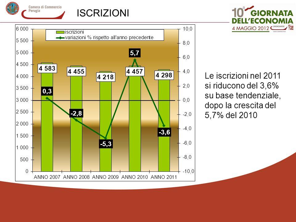 ISCRIZIONI Le iscrizioni nel 2011 si riducono del 3,6% su base tendenziale, dopo la crescita del 5,7% del 2010.