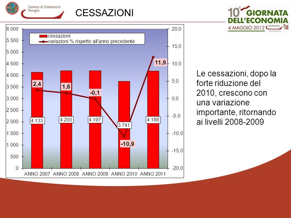 CESSAZIONI Le cessazioni, dopo la forte riduzione del 2010, crescono con una variazione importante, ritornando ai livelli 2008-2009.