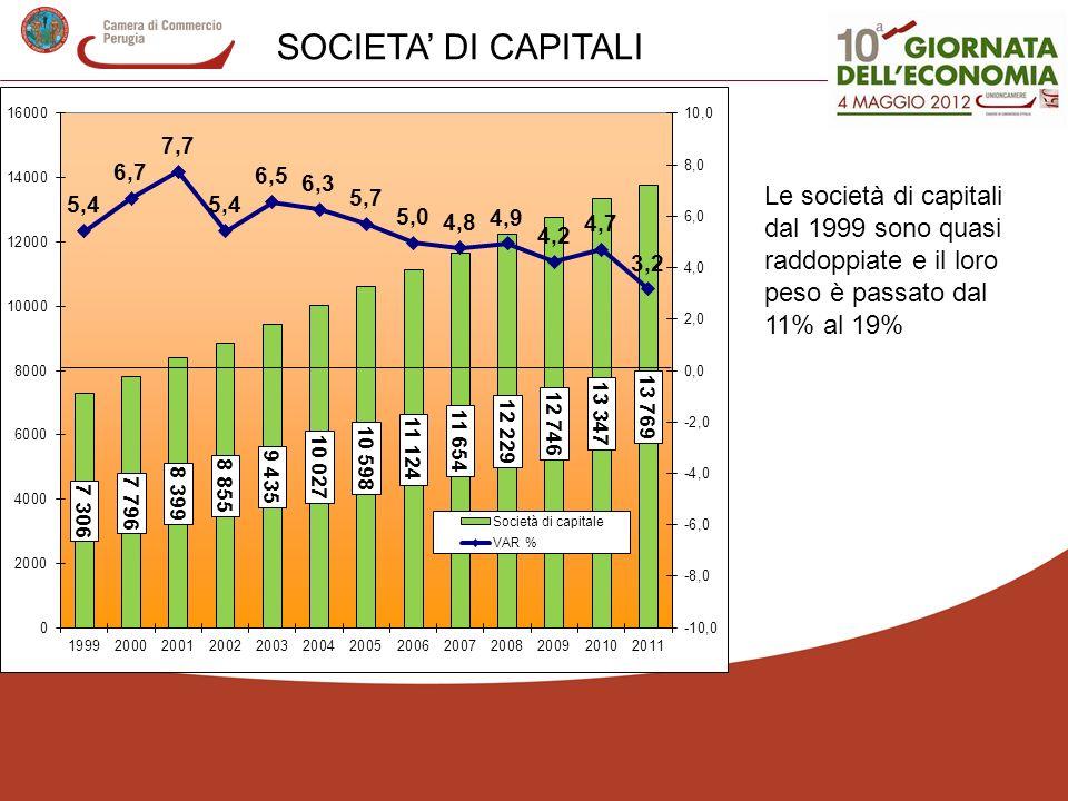 SOCIETA' DI CAPITALI Le società di capitali dal 1999 sono quasi raddoppiate e il loro peso è passato dal 11% al 19%