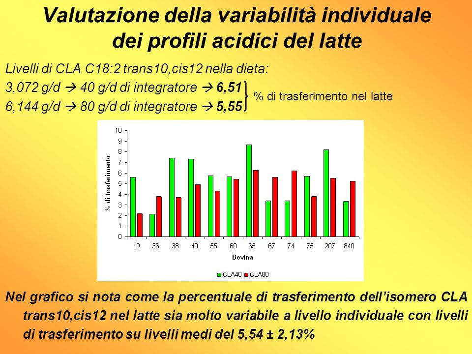 Valutazione della variabilità individuale dei profili acidici del latte