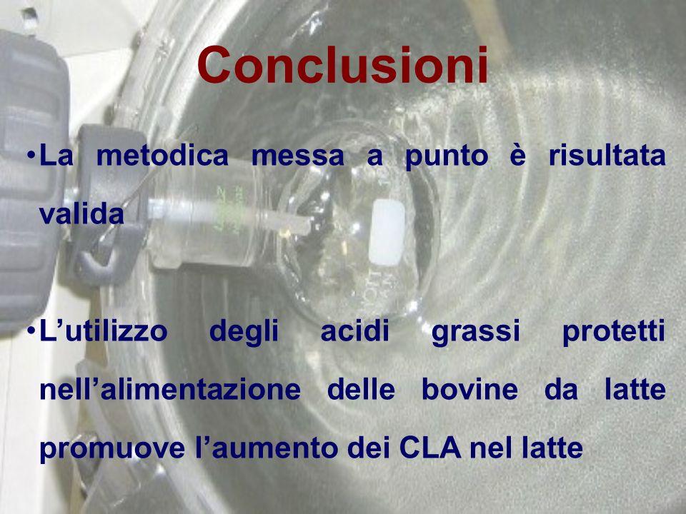 Conclusioni La metodica messa a punto è risultata valida
