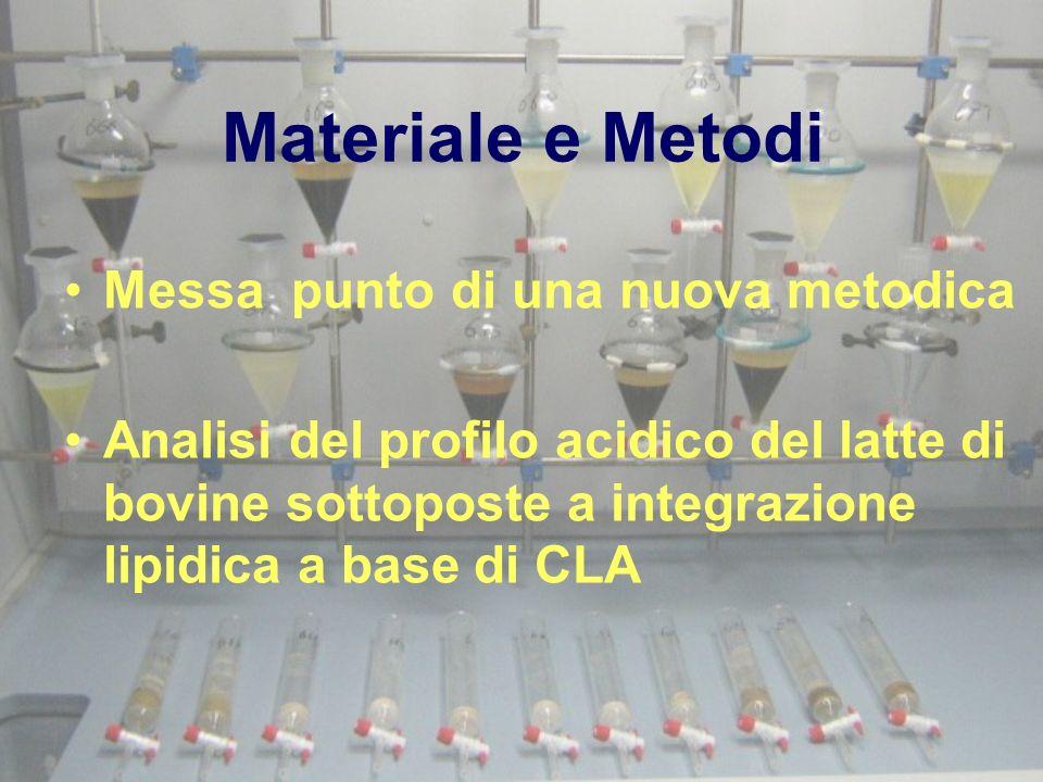 Materiale e Metodi Messa punto di una nuova metodica