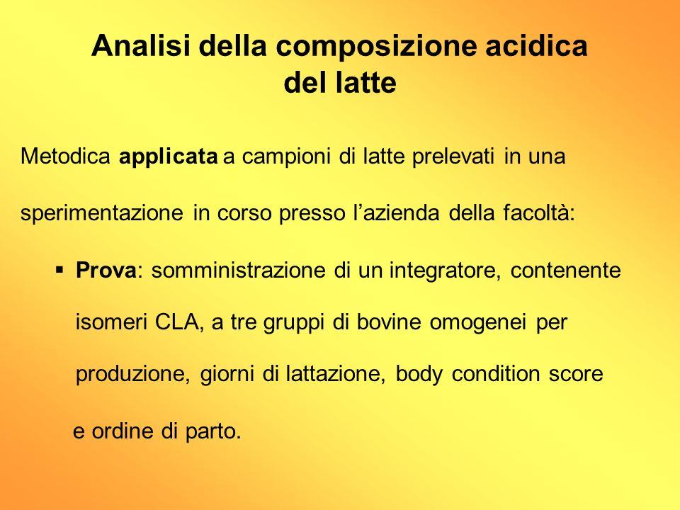 Analisi della composizione acidica del latte