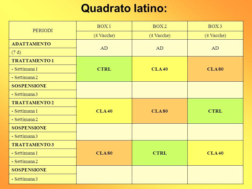 Quadrato latino: PERIODI BOX 1 BOX 2 BOX 3 (4 Vacche) ADATTAMENTO AD