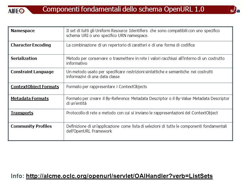 Componenti fondamentali dello schema OpenURL 1.0