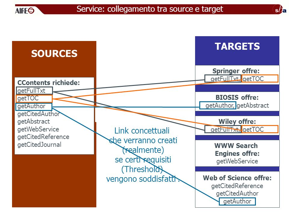 TARGETS SOURCES Service: collegamento tra source e target