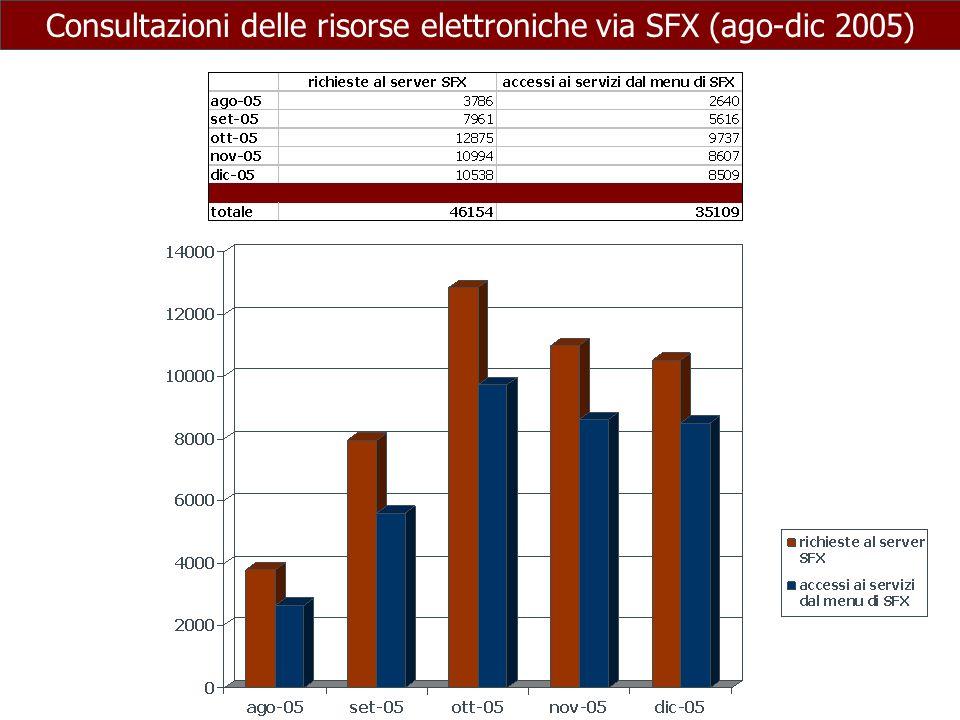 Consultazioni delle risorse elettroniche via SFX (ago-dic 2005)