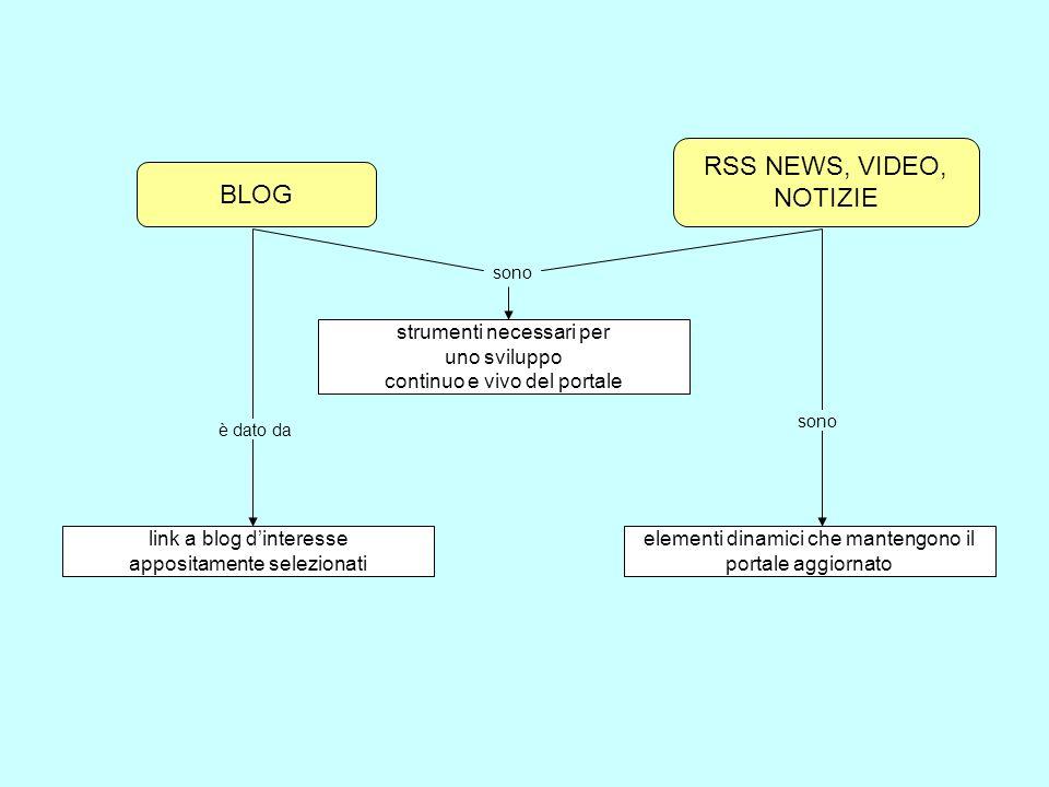 RSS NEWS, VIDEO, NOTIZIE BLOG strumenti necessari per uno sviluppo