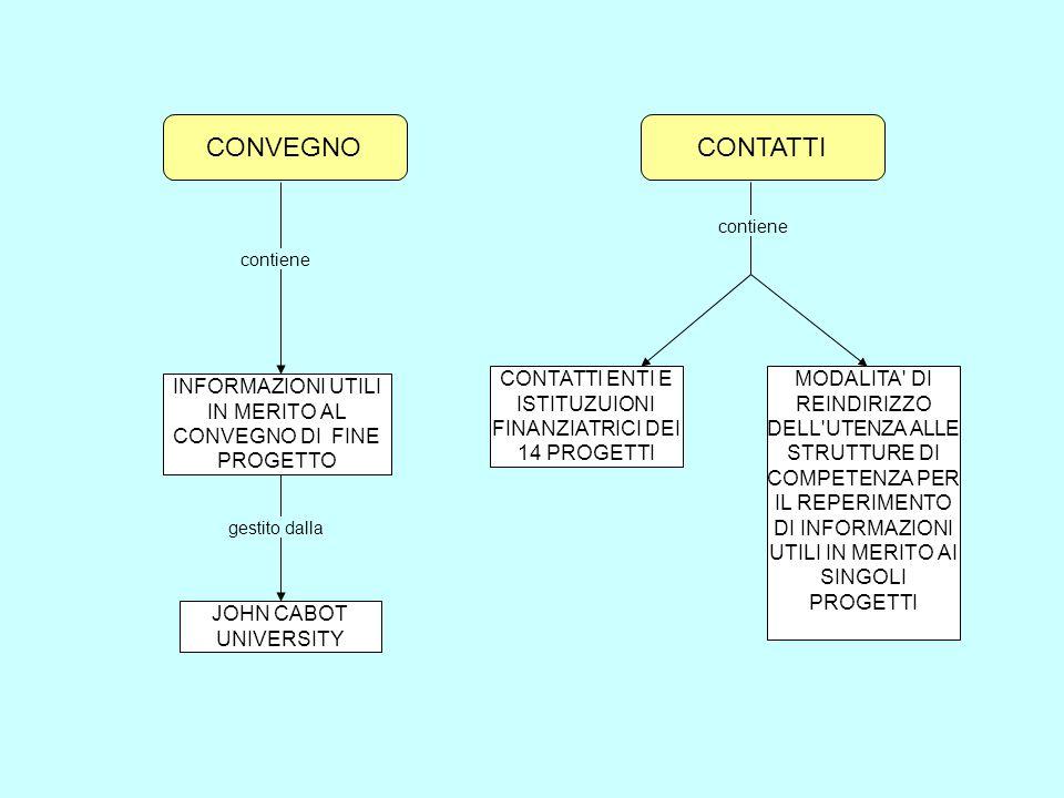 CONVEGNOCONTATTI. contiene. contiene. CONTATTI ENTI E ISTITUZUIONI FINANZIATRICI DEI 14 PROGETTI.