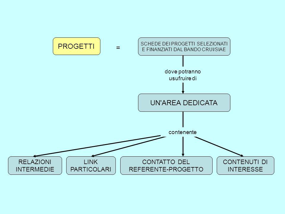 PROGETTI = UN AREA DEDICATA RELAZIONI INTERMEDIE LINK PARTICOLARI