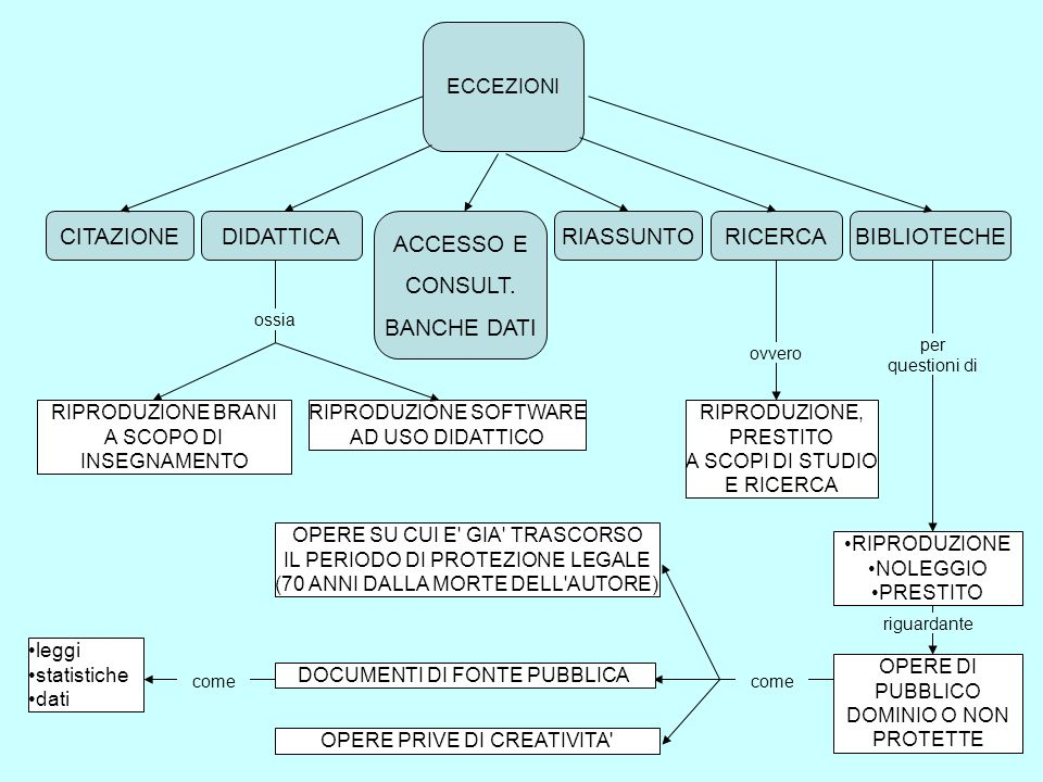 CITAZIONE DIDATTICA ACCESSO E CONSULT. BANCHE DATI RIASSUNTO RICERCA