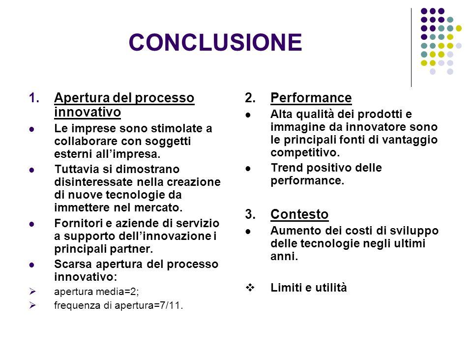 CONCLUSIONE Apertura del processo innovativo Performance Contesto