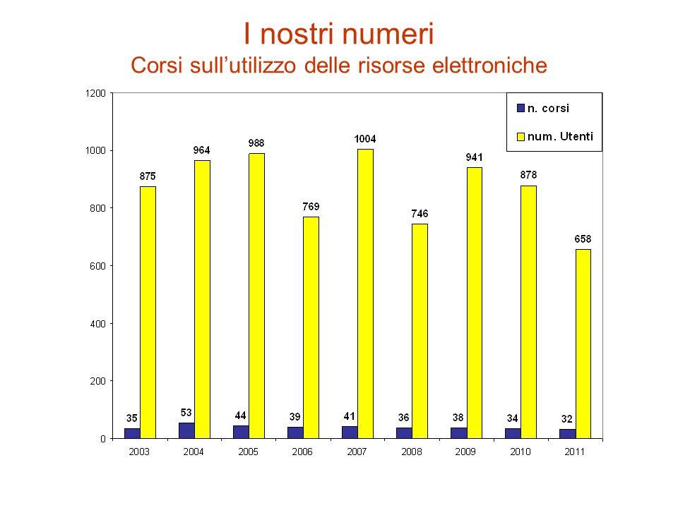 I nostri numeri Corsi sull'utilizzo delle risorse elettroniche