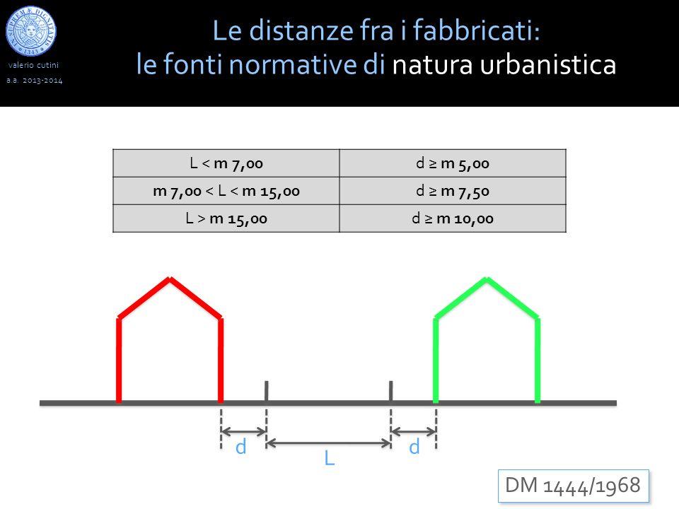 Le distanze fra i fabbricati: le fonti normative di natura urbanistica