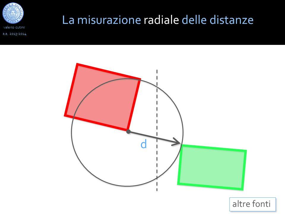 La misurazione radiale delle distanze