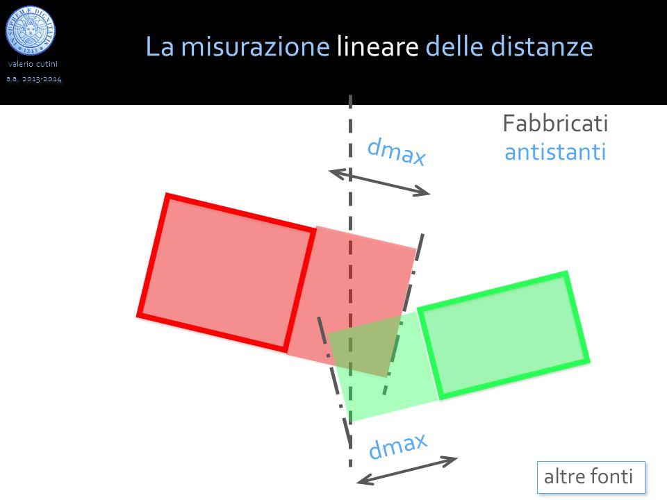 La misurazione lineare delle distanze