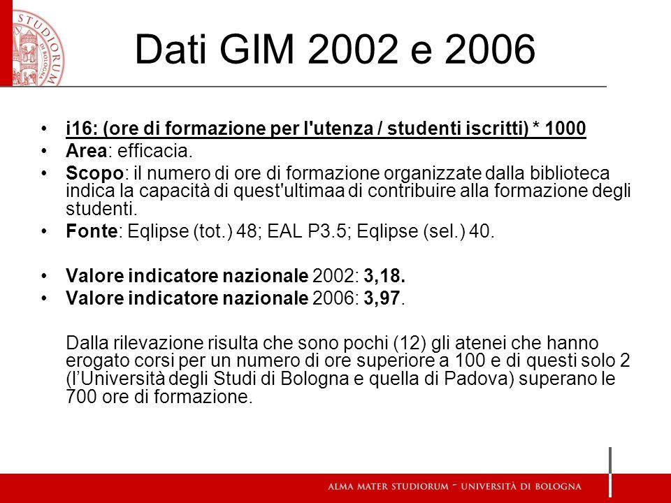 Dati GIM 2002 e 2006 i16: (ore di formazione per l utenza / studenti iscritti) * 1000. Area: efficacia.