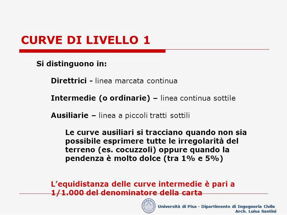 CURVE DI LIVELLO 1 Si distinguono in: