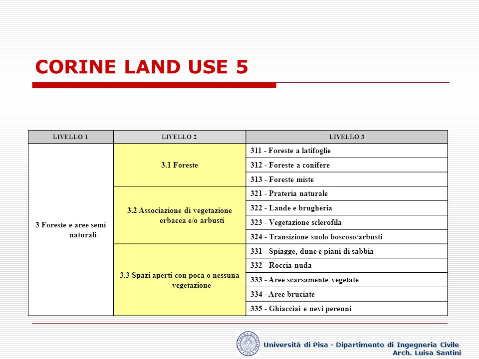 CORINE LAND USE 5 3 Foreste e aree semi naturali 3.1 Foreste