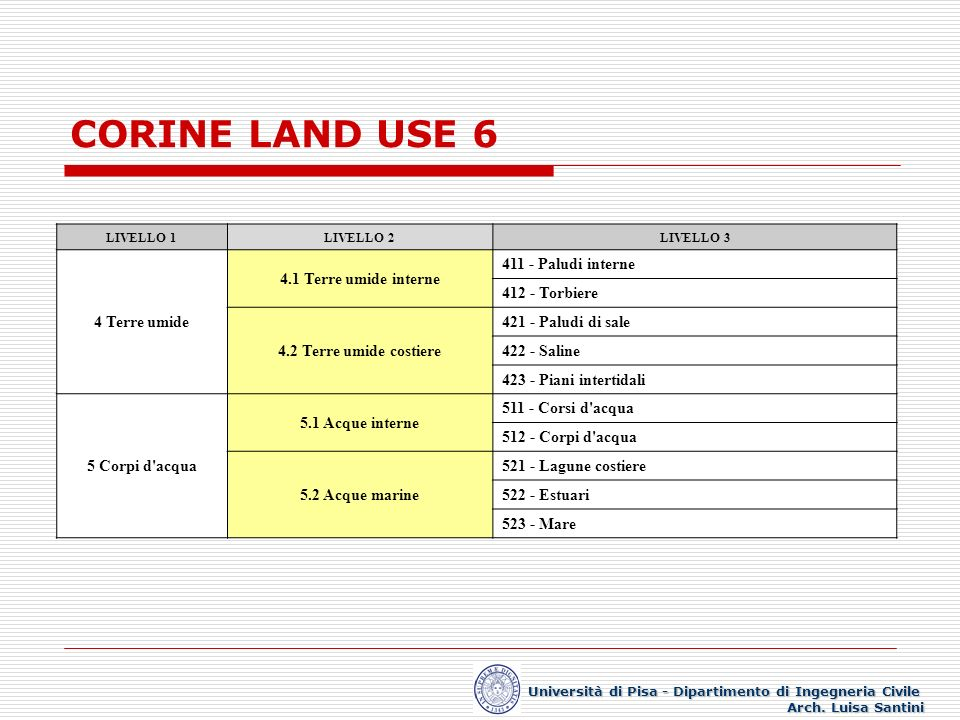 CORINE LAND USE 6 4 Terre umide 4.1 Terre umide interne